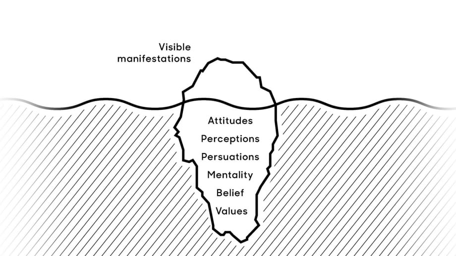 Culture Map - visible manifestations - business Culture Institute – Simon Sagmeister